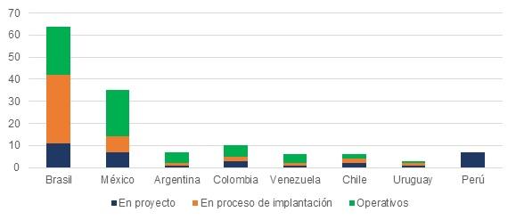 Fuente: Rodríguez-Pose, A. (2012). Los parques científicos y tecnológicos en América Latina: Un análisis de la situación actual. BID.